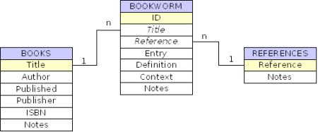 Модель базы данных BookWorm