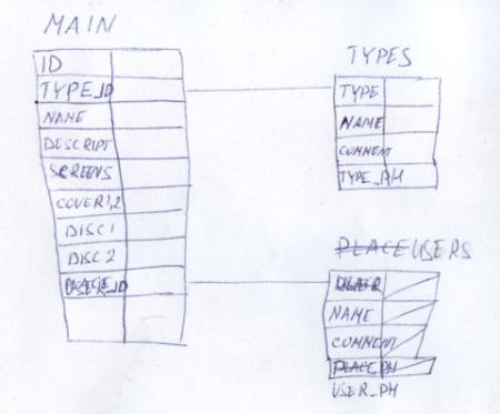 Схема главной таблицы со справочниками